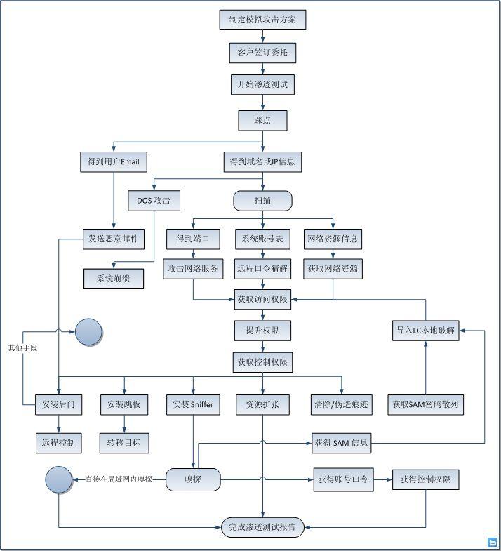 渗透流程图