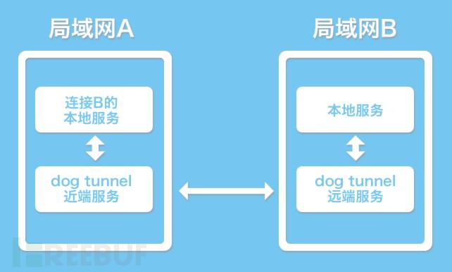 狗洞(dog-tunnel) P2P端口映射开源工具